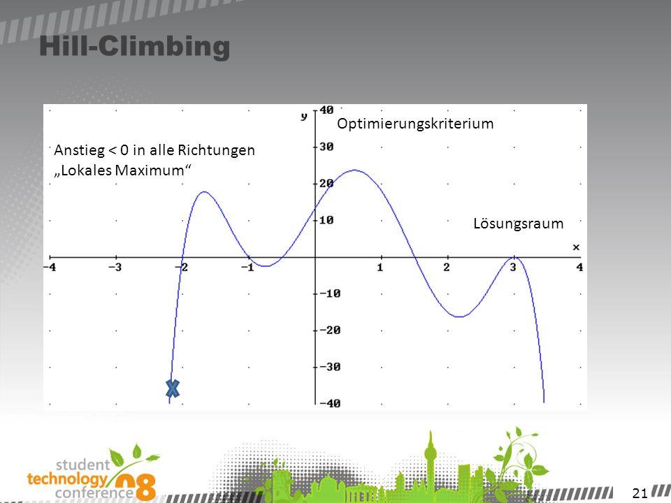21 Hill-Climbing Optimierungskriterium Lösungsraum Anstieg < 0 in alle Richtungen Lokales Maximum