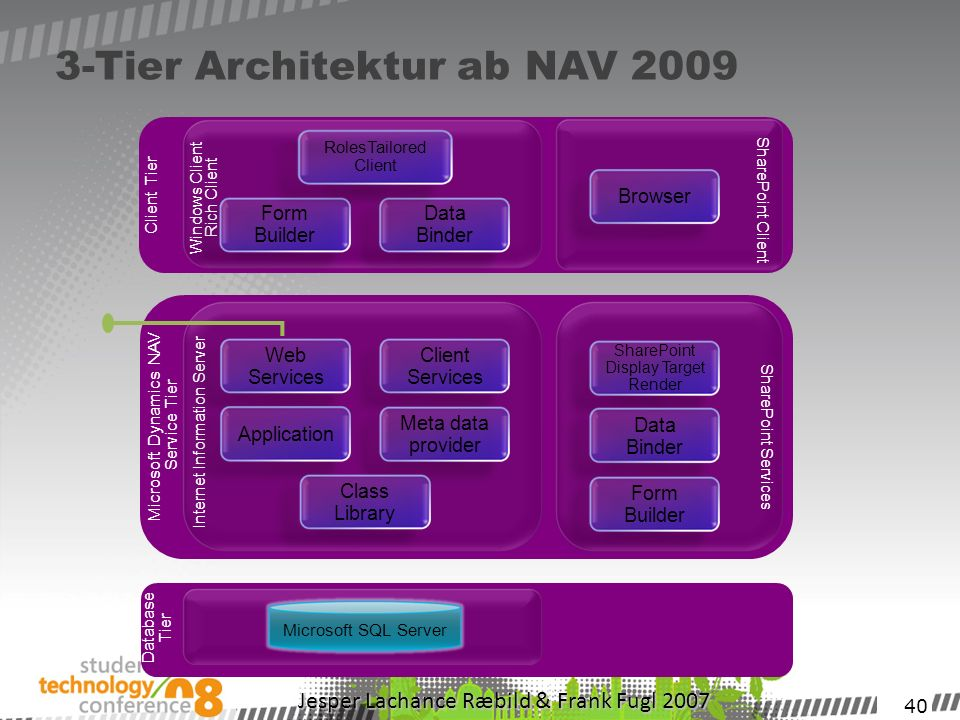 40 3-Tier Architektur ab NAV 2009 Database Tier Microsoft Dynamics NAV Service Tier SharePoint Services Internet Information Server Web Services Client Services Application Meta data provider Class Library SharePoint Display Target Render Data Binder Form Builder Client Tier Microsoft SQL Server Windows Client Rich Client Form Builder Data Binder RolesTailored Client Browser SharePoint Client Database Tier Jesper Lachance Ræbild & Frank Fugl 2007