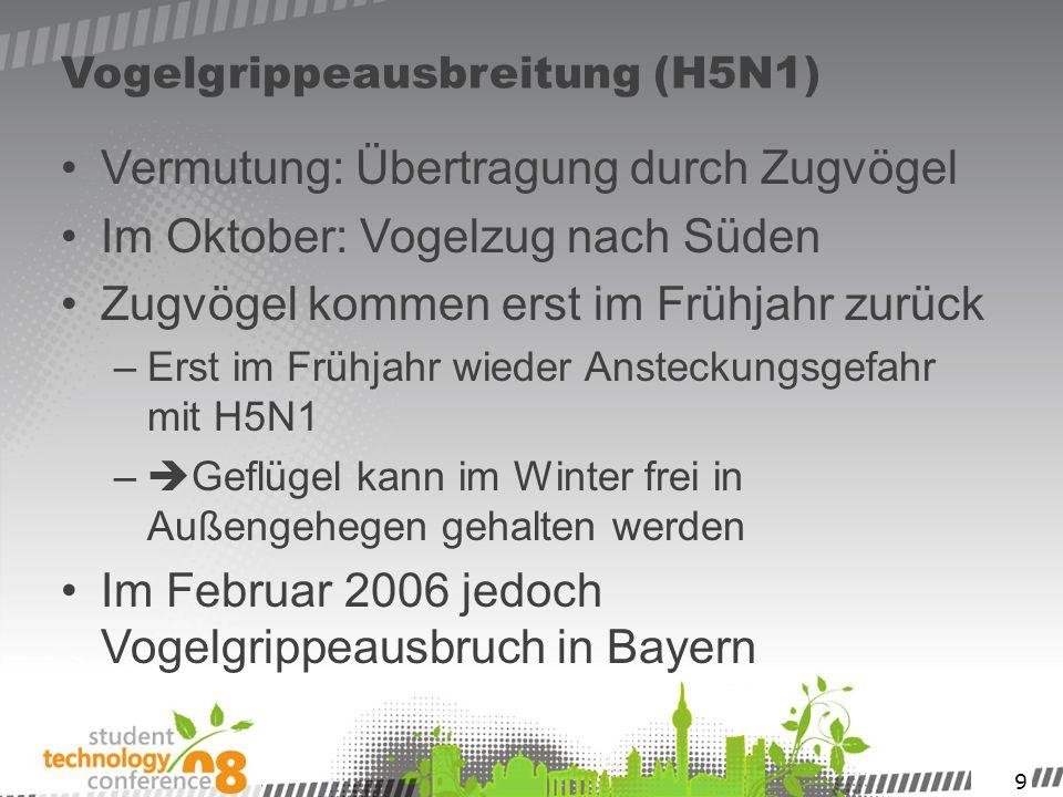 9 Vogelgrippeausbreitung (H5N1) Vermutung: Übertragung durch Zugvögel Im Oktober: Vogelzug nach Süden Zugvögel kommen erst im Frühjahr zurück –Erst im