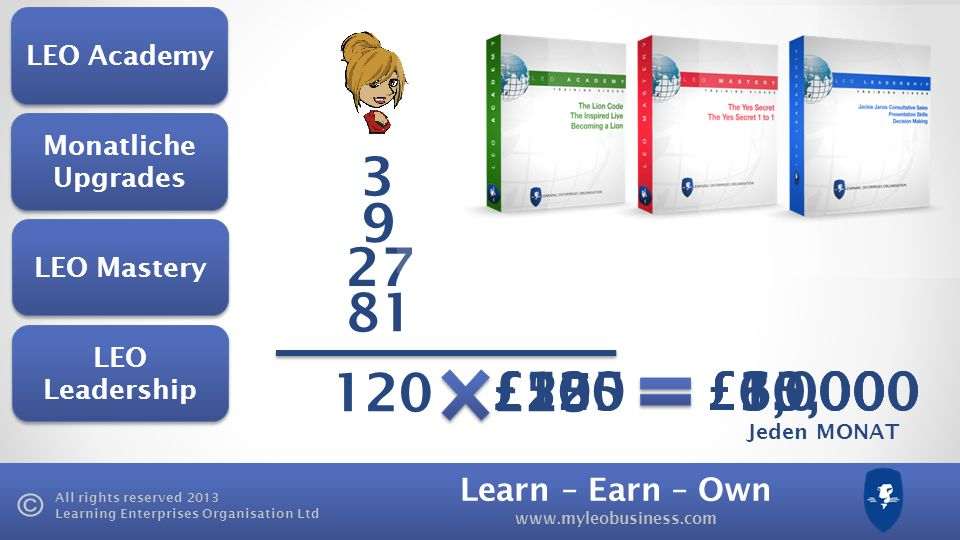 Learn – Earn – Own www.myleobusiness.com All rights reserved 2013 Learning Enterprises Organisation Ltd 3 9 27 81 120£25 £3,000 Monatliche Upgrades LE