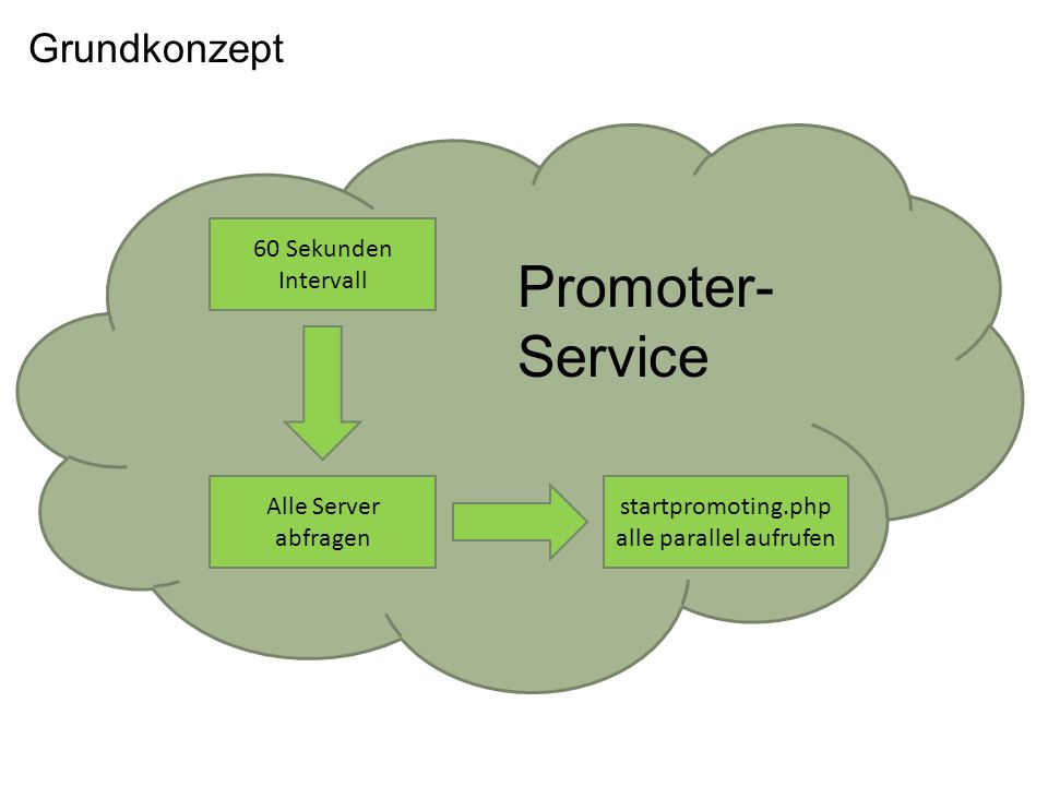 Grundkonzept 60 Sekunden Intervall Alle Server abfragen startpromoting.php alle parallel aufrufen Promoter- Service