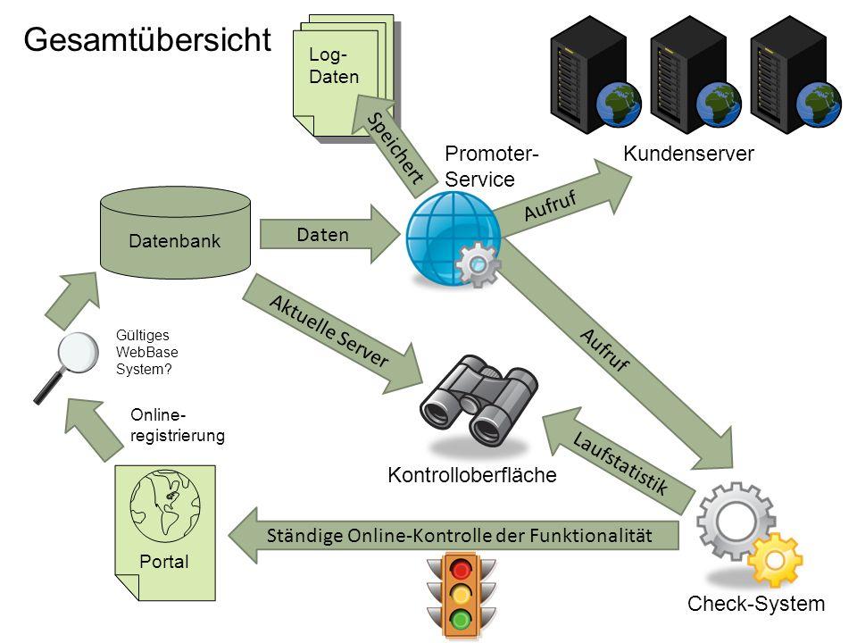 Portal Datenbank KundenserverPromoter- Service Check-System Aufruf Daten Kontrolloberfläche Aktuelle Server Laufstatistik Ständige Online-Kontrolle de