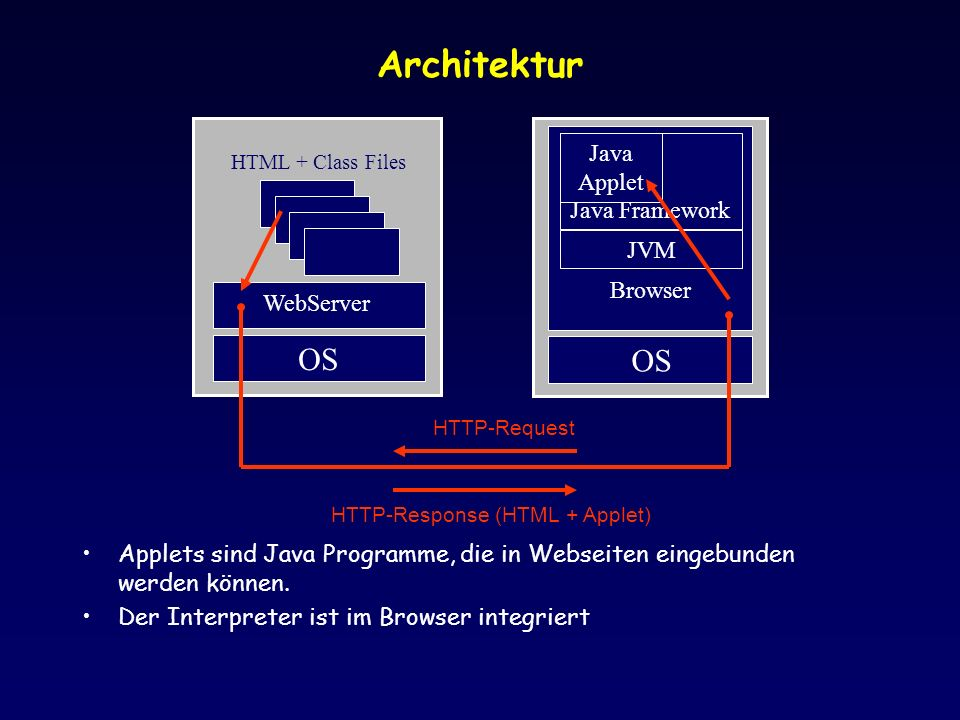 Applets sind Java Programme, die in Webseiten eingebunden werden können.
