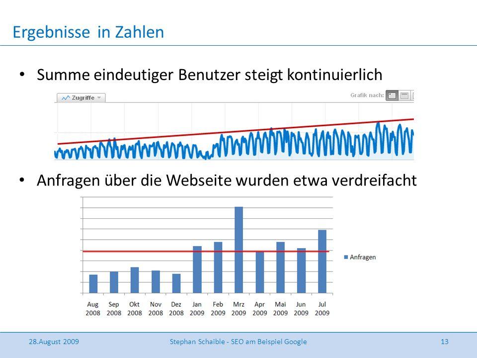 Summe eindeutiger Benutzer steigt kontinuierlich Ergebnisse in Zahlen 28.August 2009Stephan Schaible - SEO am Beispiel Google13 Anfragen über die Webs