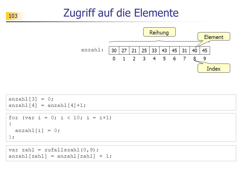 103 Zugriff auf die Elemente 27 anzahl: 2125334345 123456 Reihung Index 30 0 314045 789 Element for (var i = 0; i < 10; i = i+1) { anzahl[i] = 0; }; a