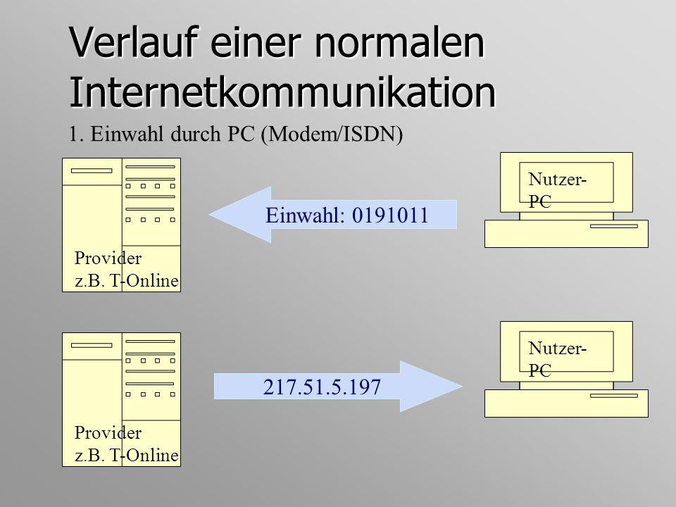 Verlauf einer normalen Internetkommunikation 1. Einwahl durch PC (Modem/ISDN) Nutzer- PC Einwahl: 0191011 Provider z.B. T-Online Nutzer- PC 217.51.5.1