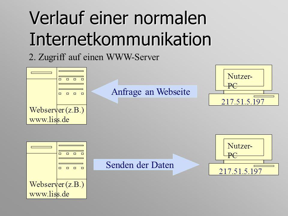 Verlauf einer normalen Internetkommunikation 2. Zugriff auf einen WWW-Server Nutzer- PC Anfrage an Webseite Webserver (z.B.) www.liss.de 217.51.5.197
