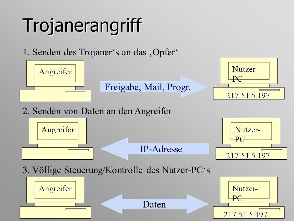 Trojanerangriff 1. Senden des Trojaners an das Opfer Nutzer- PC Freigabe, Mail, Progr. 217.51.5.197 Angreifer IP-Adresse Nutzer- PC 217.51.5.197 Angre