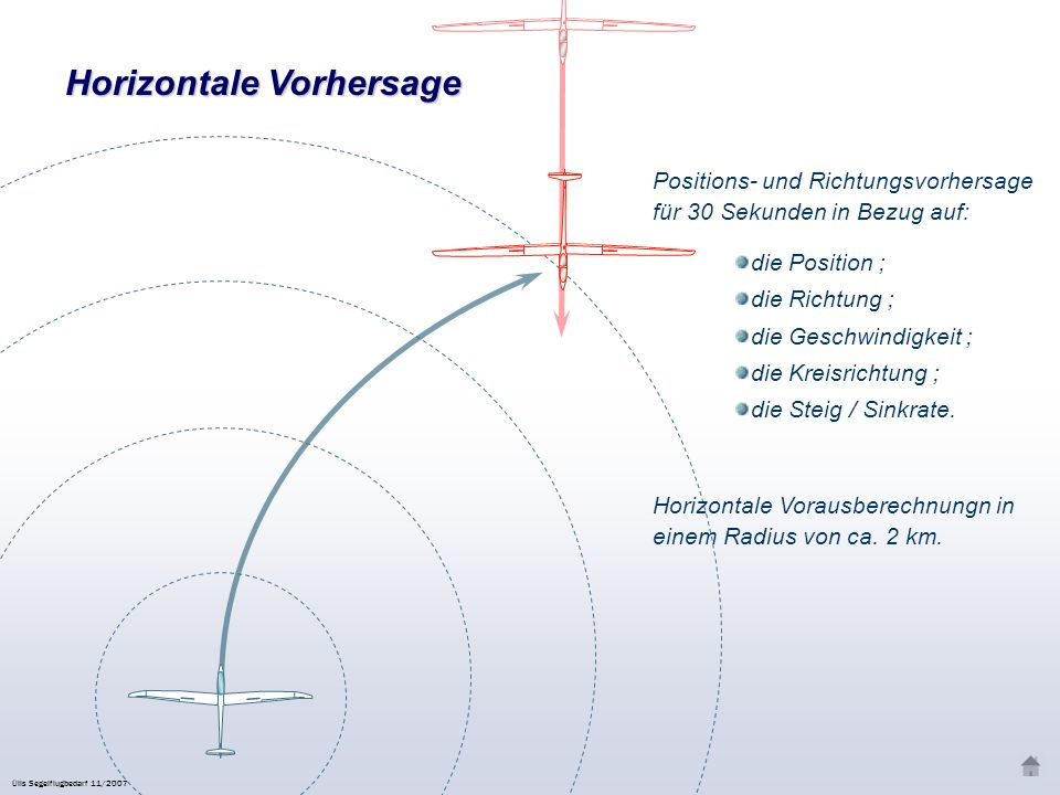 Übersicht des Es unterstützt den Piloten bei der Luftraumbeobachtung Sie werden im Voraus gewarnt (8 bis 18 Sekunden), ob ein anderes gleich ausgestattetes Luftfahrzeug (Segelflugzeug, Schleppflugzeug, usw.) sich mit gefährlicher Flugbahn nähert Sendet ein akustisches und optisches Warnsignal im Fall einer Gefahr Keine Bedienung notwendig, daher keine Ablenkung Es zeigt Ihnen Seilbahnen auf Basis der Hindernisdatenbank an 3D Voraussage der Flugbahn der nächsten 30 Sekunden (inklusive der kinetischen Energie und der Fluglage) Neuberechung des Flugweges und Aussendung jede Sekunde Funkprotokoll unterstützt die Anwesenheit von gleichzeitig 50 Flugzeugen Ülis Segelflugbedarf 11/2007