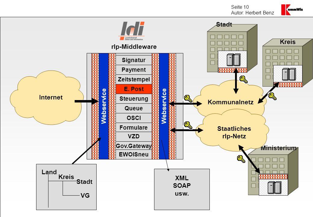 Seite 10 Autor: Herbert Benz Internet Kommunalnetz Webservice Kreis VG Stadt Land Signatur Payment Zeitstempel E. Post Steuerung Queue OSCI Formulare