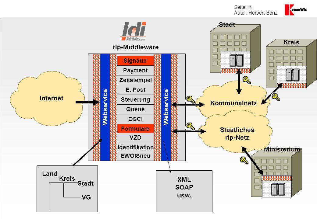 Seite 14 Autor: Herbert Benz Internet Kommunalnetz Webservice Kreis VG Stadt Land Signatur Payment Zeitstempel E. Post Steuerung Queue OSCI Formulare