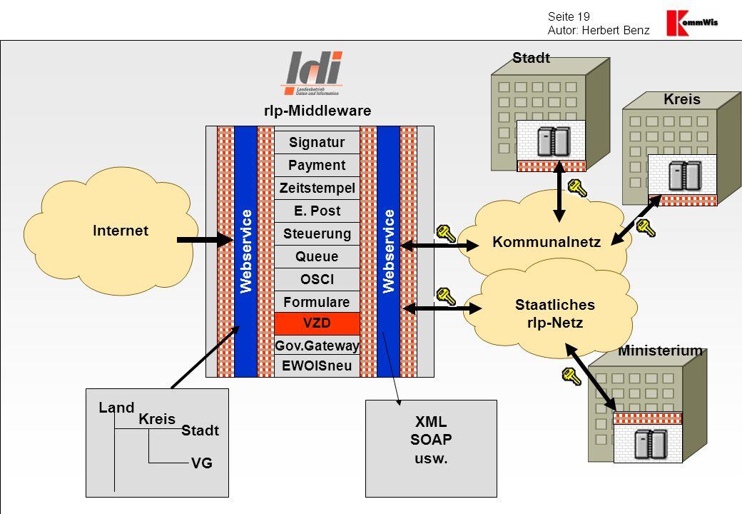 Seite 19 Autor: Herbert Benz Internet Kommunalnetz Webservice Kreis VG Stadt Land Signatur Payment Zeitstempel E. Post Steuerung Queue OSCI Formulare