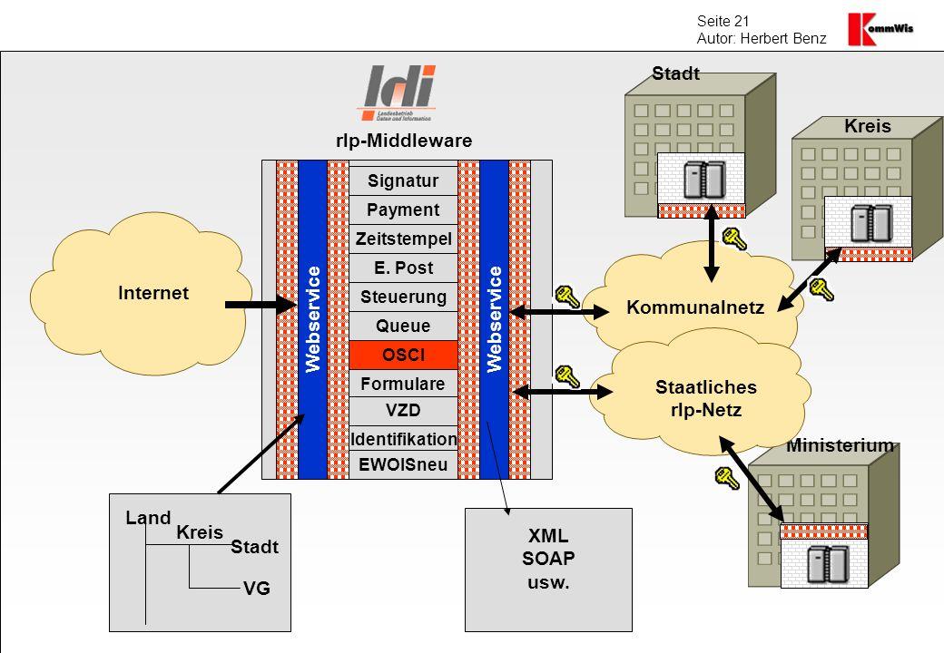 Seite 21 Autor: Herbert Benz Internet Kommunalnetz Webservice Kreis VG Stadt Land Signatur Payment Zeitstempel E. Post Steuerung Queue OSCI Formulare