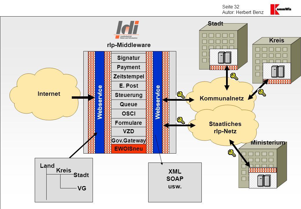 Seite 32 Autor: Herbert Benz Internet Kommunalnetz Webservice Kreis VG Stadt Land Signatur Payment Zeitstempel E. Post Steuerung Queue OSCI Formulare