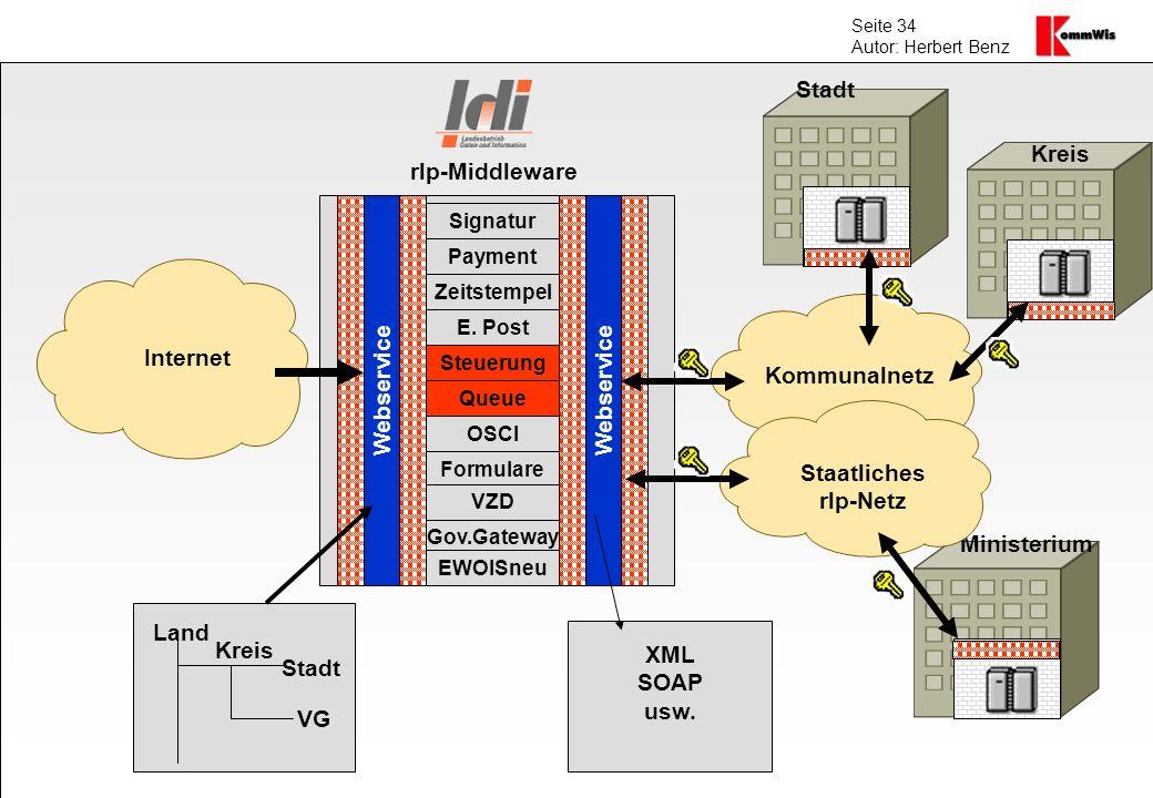 Seite 34 Autor: Herbert Benz Internet Kommunalnetz Webservice Kreis VG Stadt Land Signatur Payment Zeitstempel E. Post Steuerung Queue OSCI Formulare