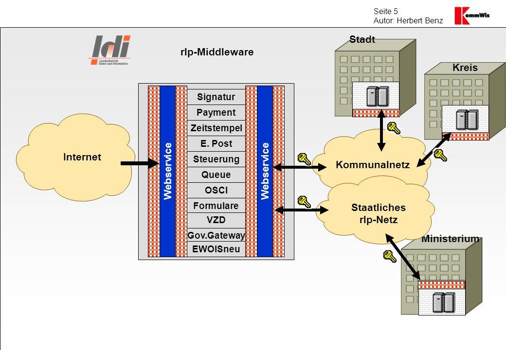 Seite 5 Autor: Herbert Benz Internet Kommunalnetz Webservice Signatur Payment Zeitstempel E. Post Steuerung Queue OSCI Formulare Webservice Stadt Krei