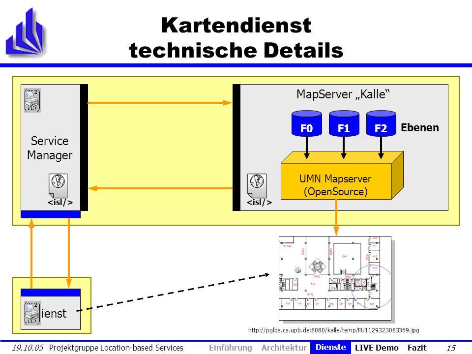 15 19.10.05 Projektgruppe Location-based Services Kartendienst technische Details MapServer Kalle UMN Mapserver (OpenSource) F0F1F2 Service Manager Ei