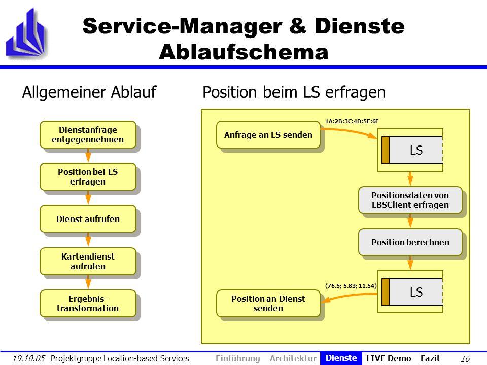 16 19.10.05 Projektgruppe Location-based Services Service-Manager & Dienste Ablaufschema Dienstanfrage entgegennehmen Position bei LS erfragen Dienst