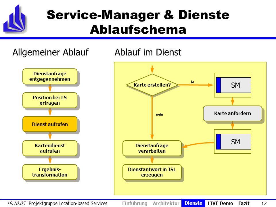 17 19.10.05 Projektgruppe Location-based Services Service-Manager & Dienste Ablaufschema Dienstanfrage entgegennehmen Position bei LS erfragen Dienst