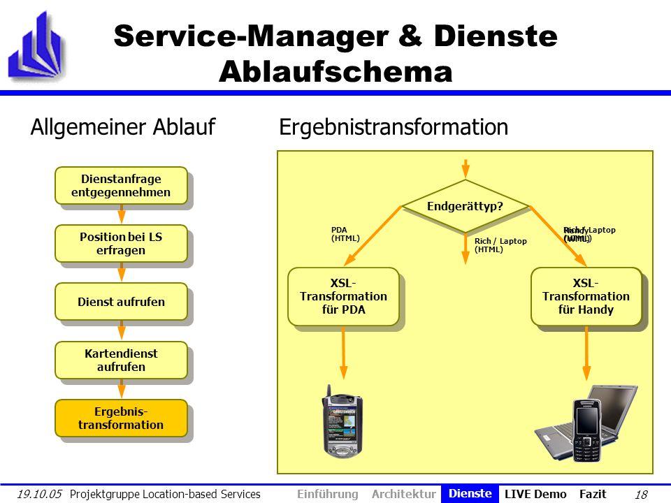 18 19.10.05 Projektgruppe Location-based Services Service-Manager & Dienste Ablaufschema Dienstanfrage entgegennehmen Position bei LS erfragen Dienst