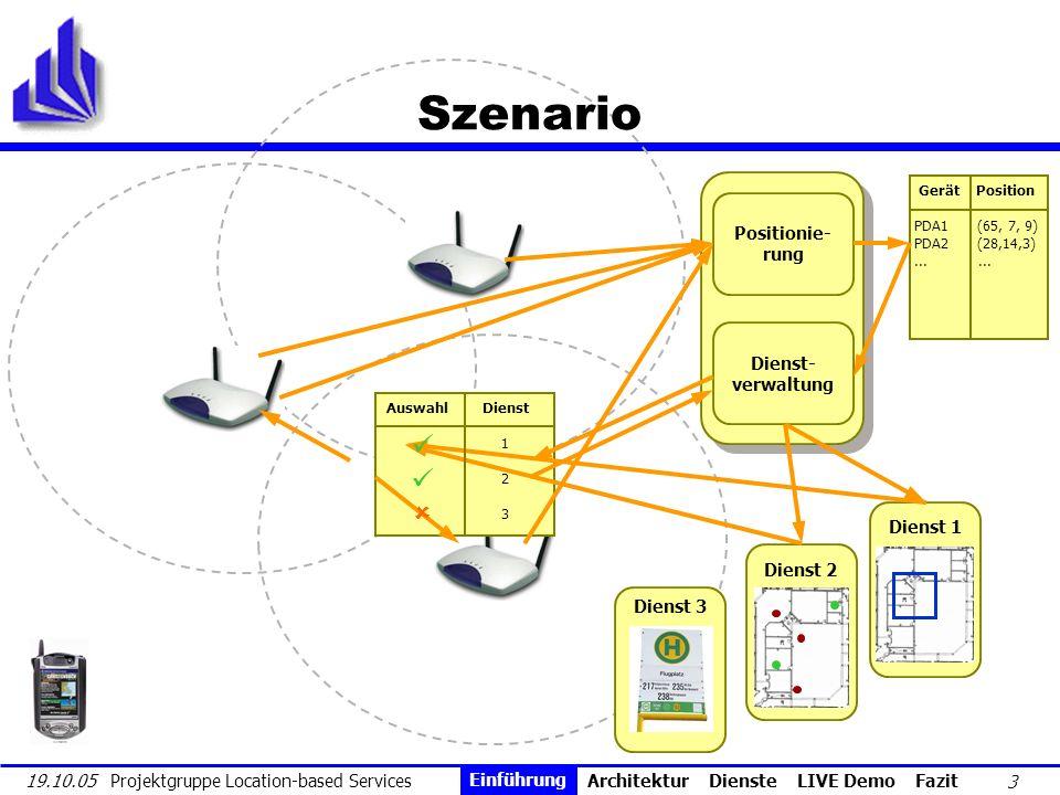 4 19.10.05 Projektgruppe Location-based Services Einführung Die Nutzung von lokationsbasierten Diensten bedingt das Zusammenspiel von drei Komponenten 1.Mobiles Endgerät Nutzt lokationsbasierten Dienst Ermittelt und überträgt Positionsdaten 2.Location-Server Ermittelt mit Lokationsalgorithmus die Position des Endgerätes 3.Lokationsbasierter Dienst Verwendet ermittelte Position Einführung Architektur Dienste LIVE Demo Fazit Einführung