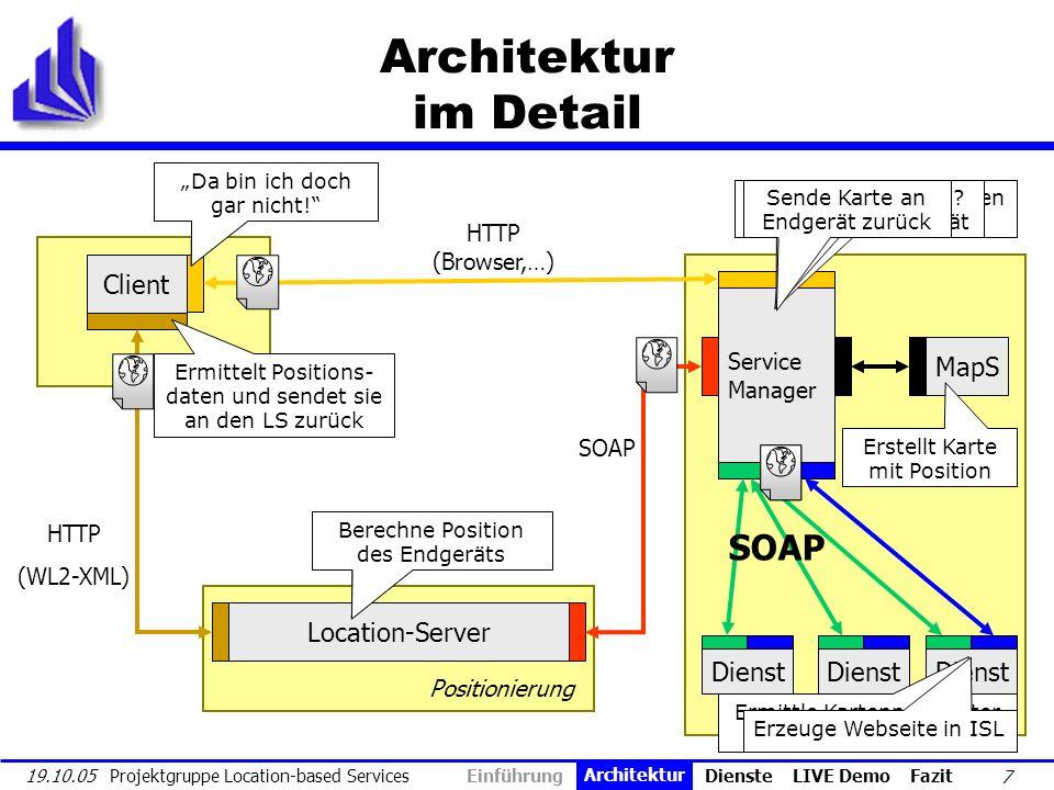 18 19.10.05 Projektgruppe Location-based Services Service-Manager & Dienste Ablaufschema Dienstanfrage entgegennehmen Position bei LS erfragen Dienst aufrufen Kartendienst aufrufen Ergebnis- transformation Allgemeiner AblaufErgebnistransformation XSL- Transformation für PDA Endgerättyp.