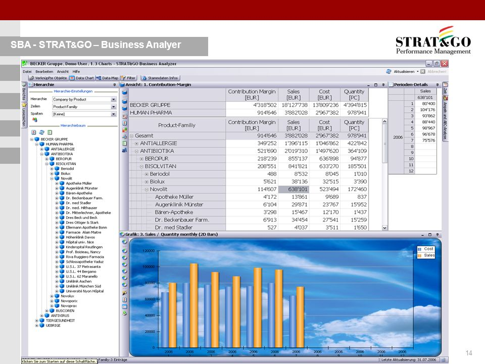 15 © PROCOS AG, FL-Vaduz 2005 SBA - STRAT & GO – Business Analyer