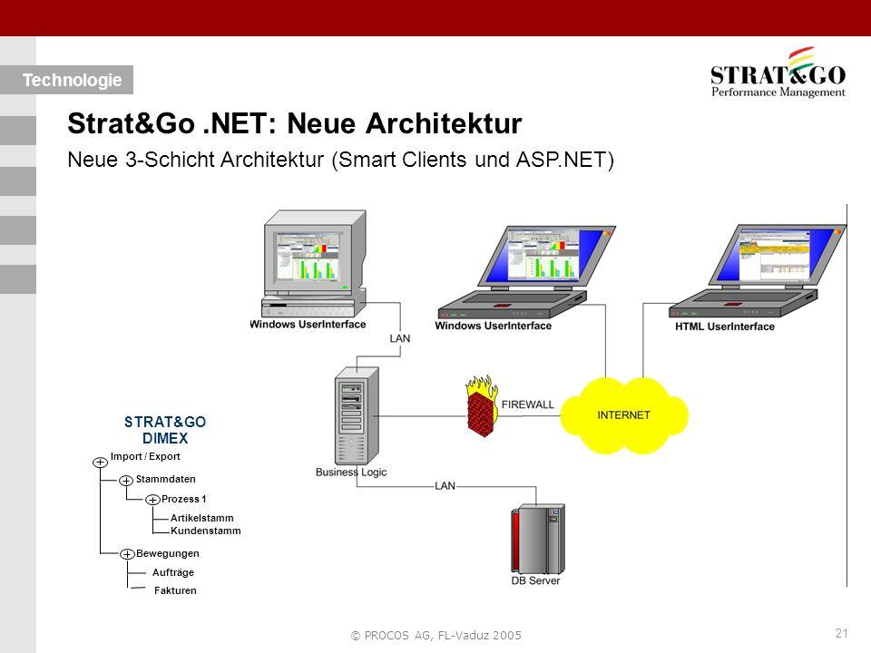 21 © PROCOS AG, FL-Vaduz 2005 Technologie Strat&Go.NET: Neue Architektur Neue 3-Schicht Architektur (Smart Clients und ASP.NET) STRAT&GO DIMEX Import