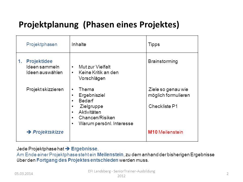 Projektplanung (Phasen eines Projektes) 05.03.2014 EFI Landsberg - SeniorTrainer-Ausbildung 2012 2 ProjektphasenInhalteTipps 1.Projektidee Ideen samme