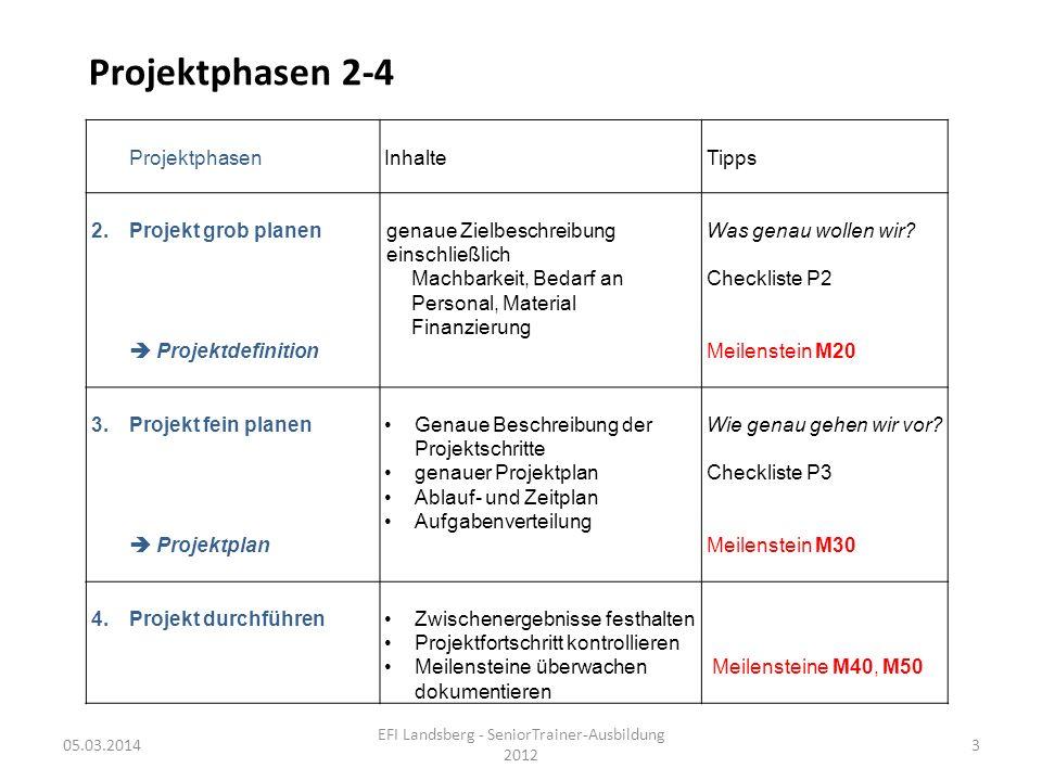Projektphasen 2-4 05.03.2014 EFI Landsberg - SeniorTrainer-Ausbildung 2012 3 ProjektphasenInhalteTipps 2.Projekt grob planengenaue Zielbeschreibung ei