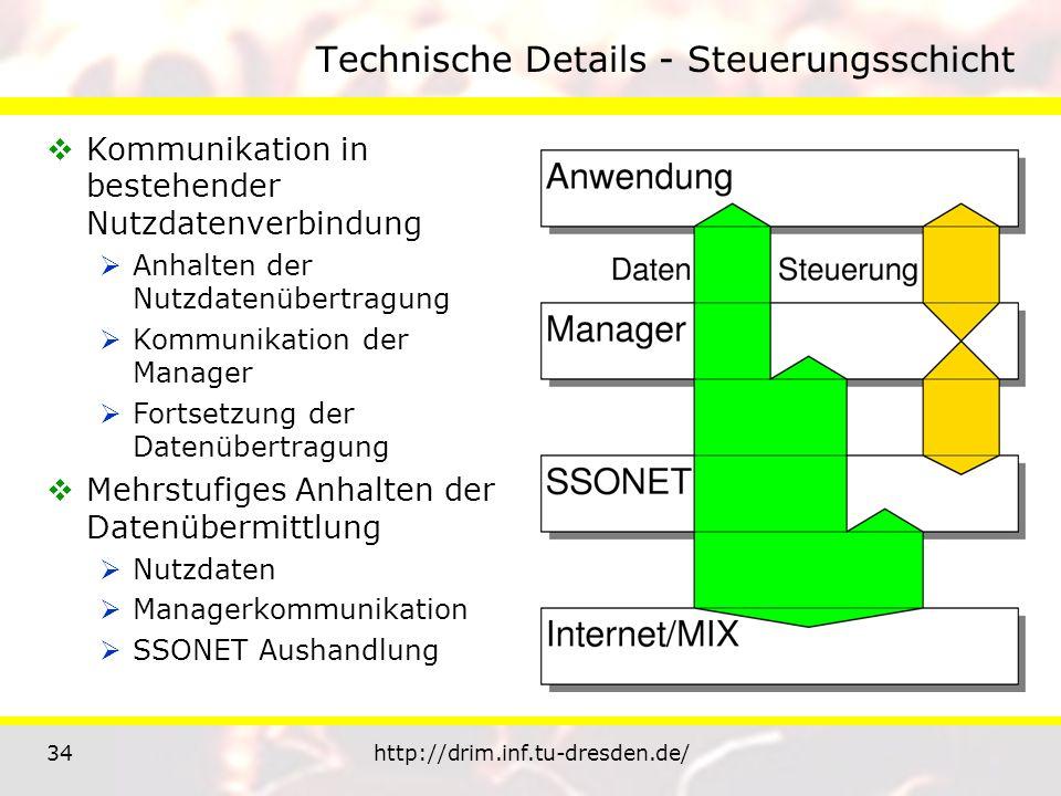34http://drim.inf.tu-dresden.de/ Technische Details - Steuerungsschicht Kommunikation in bestehender Nutzdatenverbindung Anhalten der Nutzdatenübertra