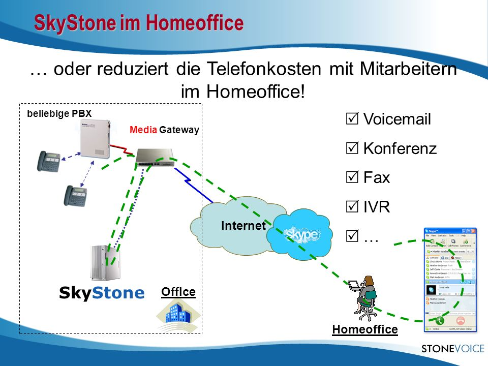 … oder reduziert die Telefonkosten mit Mitarbeitern im Homeoffice! SkyStone im Homeoffice Internet Office SkyStone Homeoffice beliebige PBX Media Gate