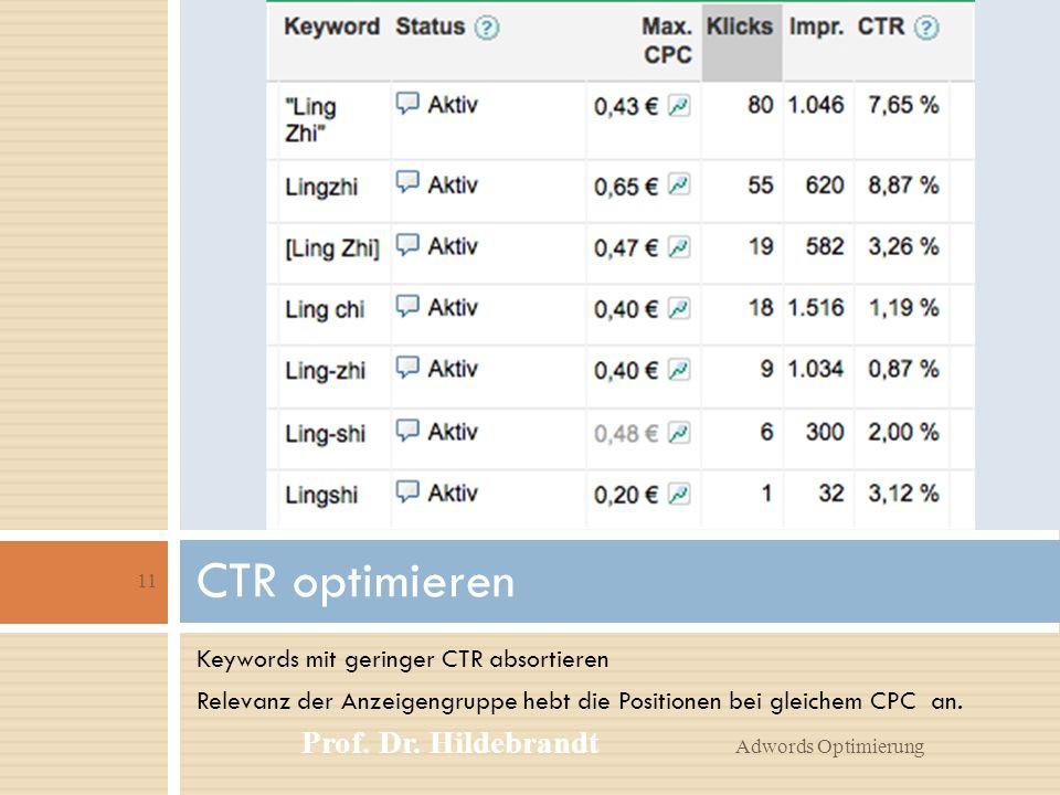 Keywords mit geringer CTR absortieren Relevanz der Anzeigengruppe hebt die Positionen bei gleichem CPC an.