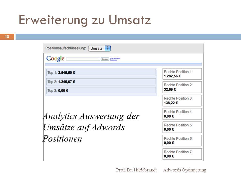 Erweiterung zu Umsatz Adwords Optimierung Prof.Dr.