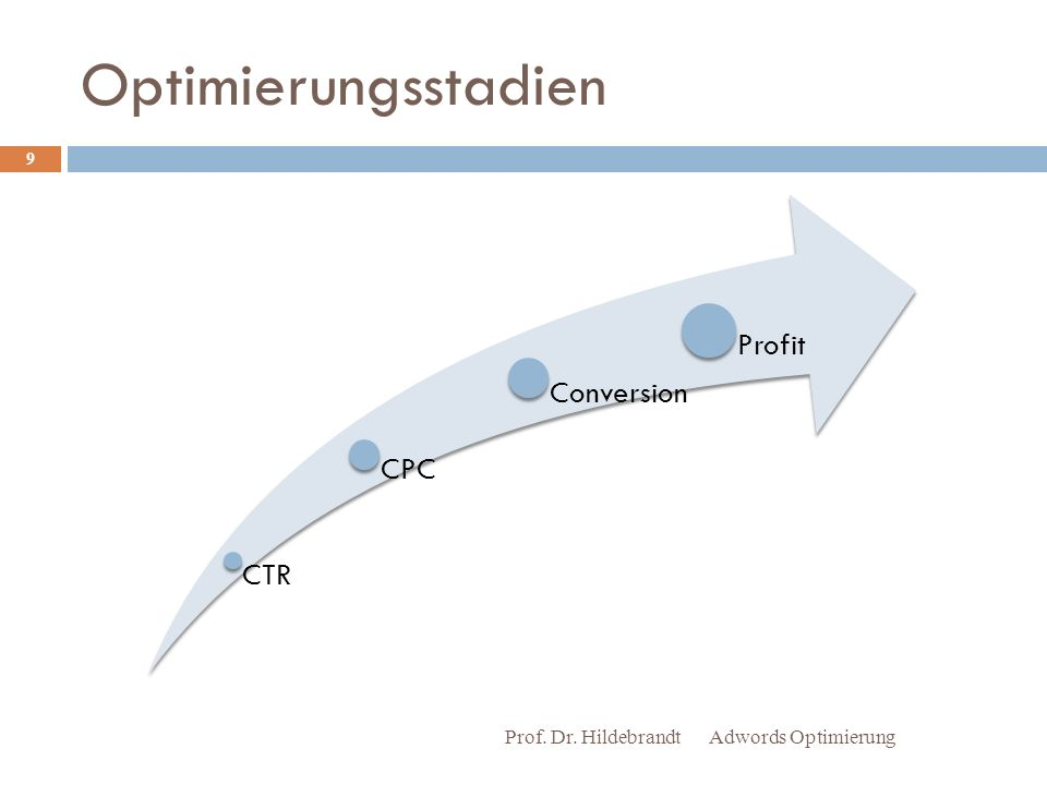 Optimierungsstadien Adwords Optimierung Prof. Dr. Hildebrandt 9 CTR CPC Conversion Profit
