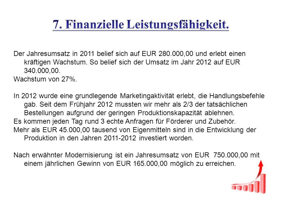 Der Jahresumsatz in 2011 belief sich auf EUR 280.000,00 und erlebt einen kräftigen Wachstum.