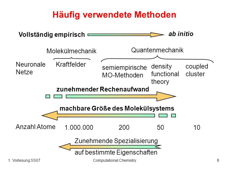 1. Vorlesung SS07Computational Chemistry8 Häufig verwendete Methoden Vollständig empirisch ab initio Molekülmechanik Quantenmechanik Neuronale Netze K