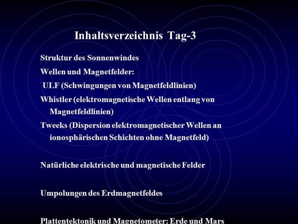 Inhaltsverzeichnis Tag-3 Struktur des Sonnenwindes Wellen und Magnetfelder: ULF (Schwingungen von Magnetfeldlinien) Whistler (elektromagnetische Wellen entlang von Magnetfeldlinien) Tweeks (Dispersion elektromagnetischer Wellen an ionosphärischen Schichten ohne Magnetfeld) Natürliche elektrische und magnetische Felder Umpolungen des Erdmagnetfeldes Plattentektonik und Magnetometer: Erde und Mars