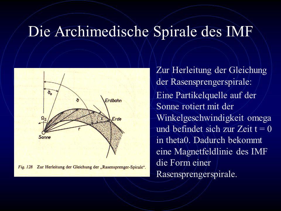 Die Archimedische Spirale des IMF Zur Herleitung der Gleichung der Rasensprengerspirale: Eine Partikelquelle auf der Sonne rotiert mit der Winkelgeschwindigkeit omega und befindet sich zur Zeit t = 0 in theta0.