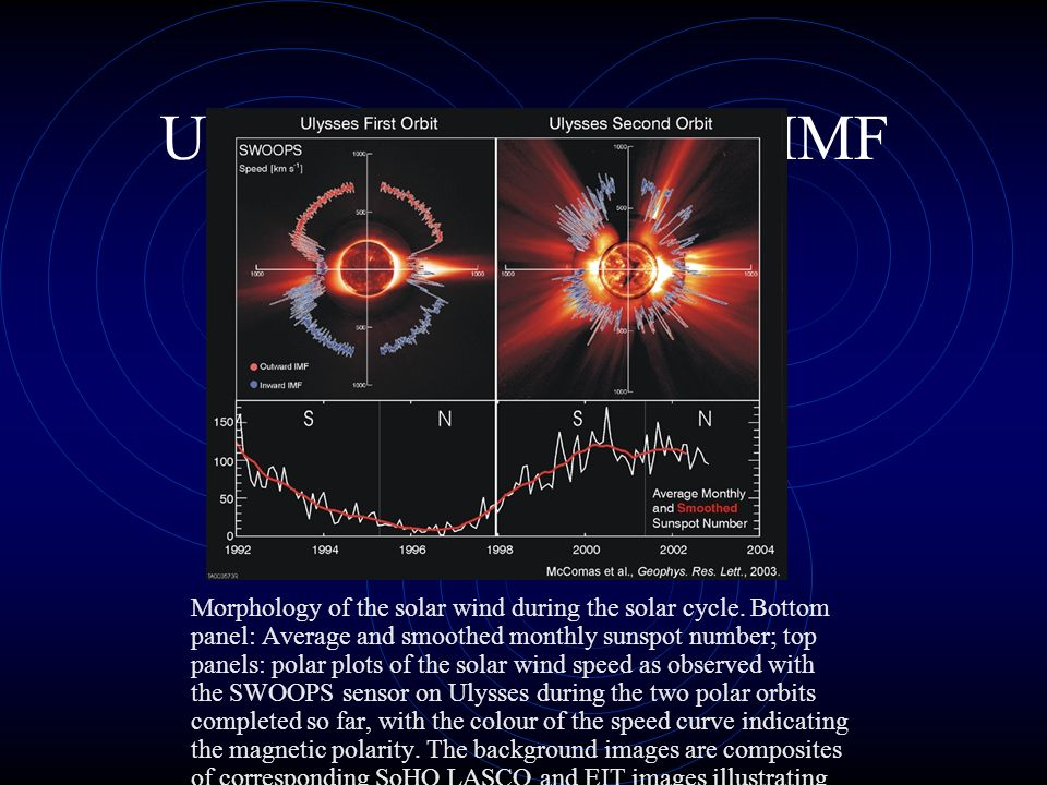 Ulysses Sonnenwind & IMF Morphology of the solar wind during the solar cycle. Bottom panel: Average and smoothed monthly sunspot number; top panels: p
