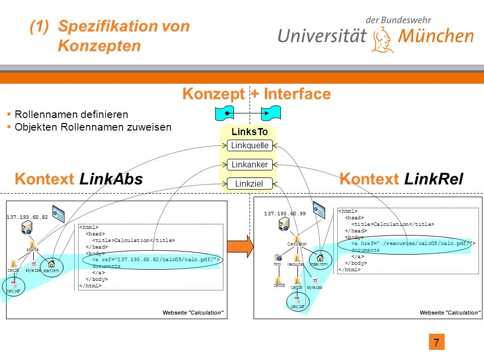 7 (1)Spezifikation von Konzepten LinksTo Calculation documents Linkquelle Linkanker Linkziel Konzept + Interface Kontext LinkAbsKontext LinkRel Calcul