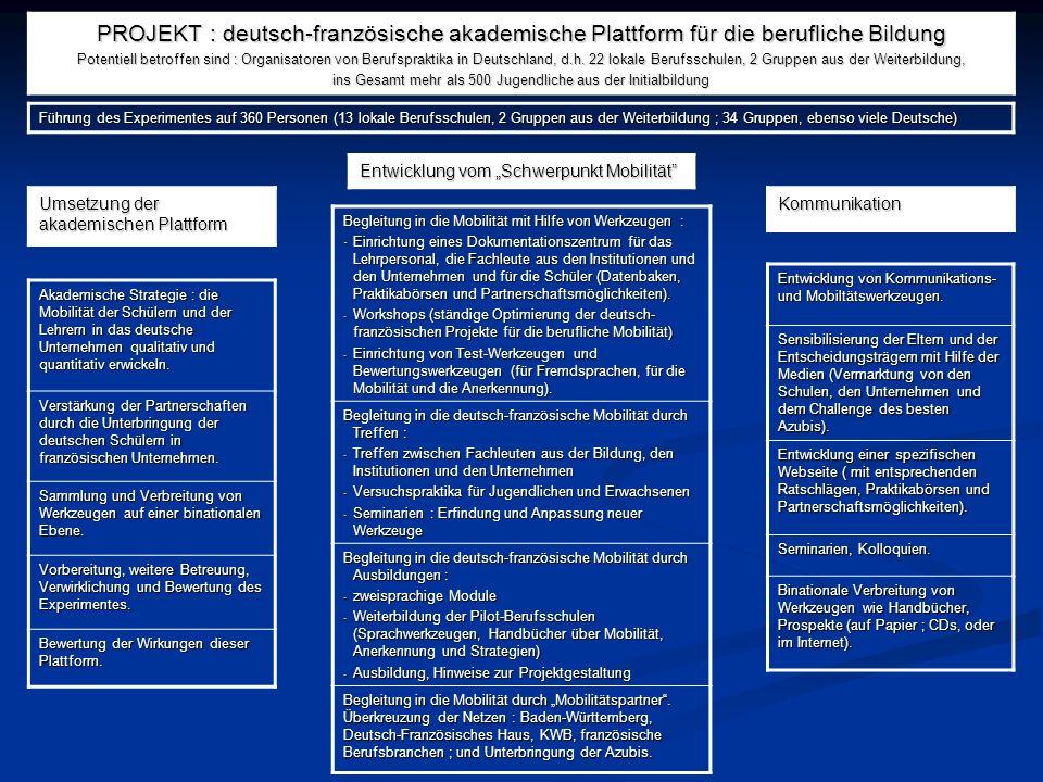 Akademische Strategie : die Mobilität der Schülern und der Lehrern in das deutsche Unternehmen qualitativ und quantitativ erwickeln. Verstärkung der P