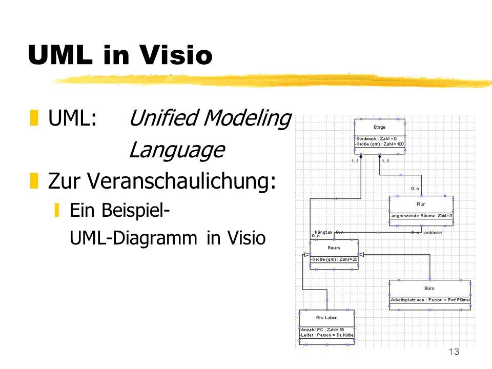 13 UML in Visio zUML: Unified Modeling Language zZur Veranschaulichung: yEin Beispiel- UML-Diagramm in Visio