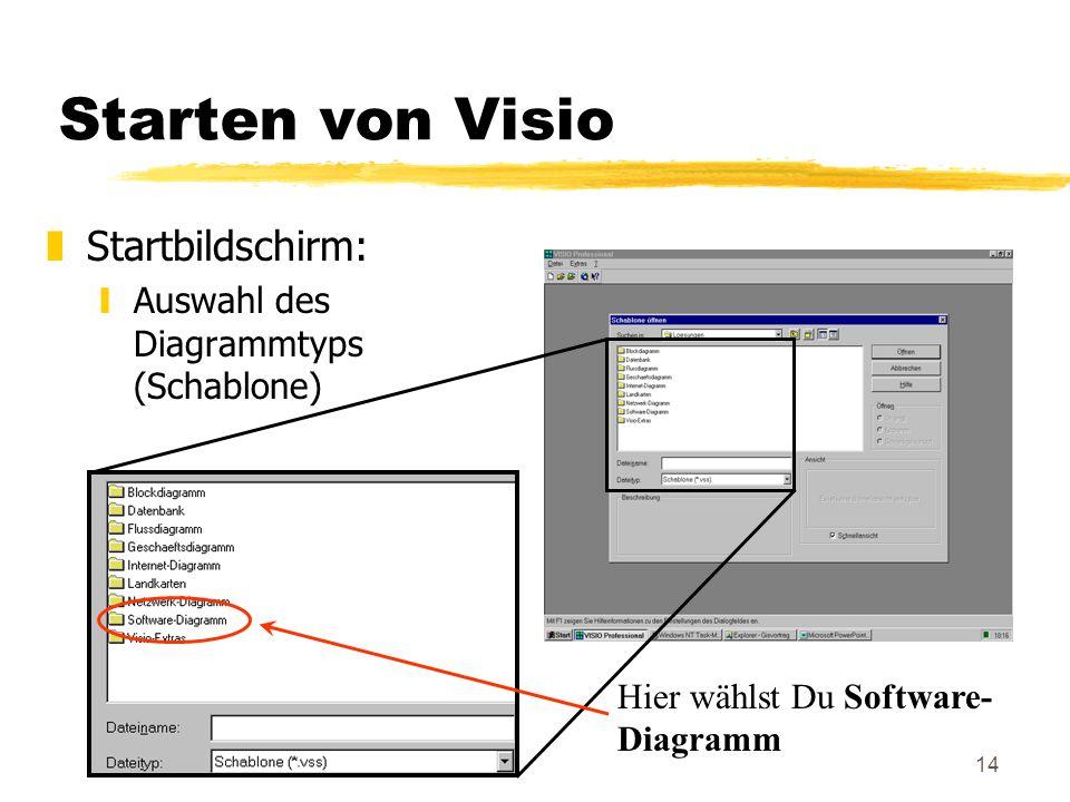 14 Starten von Visio zStartbildschirm: yAuswahl des Diagrammtyps (Schablone) Hier wählst Du Software- Diagramm