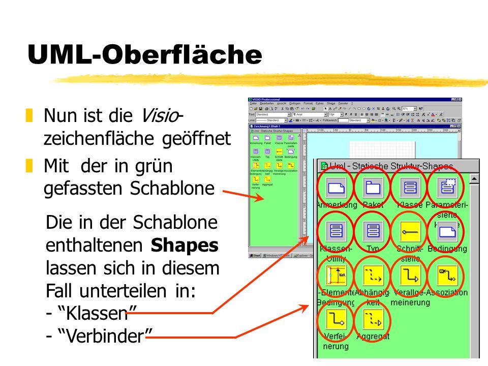16 UML-Oberfläche zNun ist die Visio- zeichenfläche geöffnet zMit der in grün gefassten Schablone Die in der Schablone enthaltenen Shapes lassen sich in diesem Fall unterteilen in: - Klassen - Verbinder