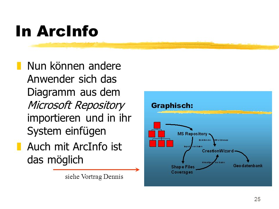 25 In ArcInfo zNun können andere Anwender sich das Diagramm aus dem Microsoft Repository importieren und in ihr System einfügen zAuch mit ArcInfo ist das möglich siehe Vortrag Dennis