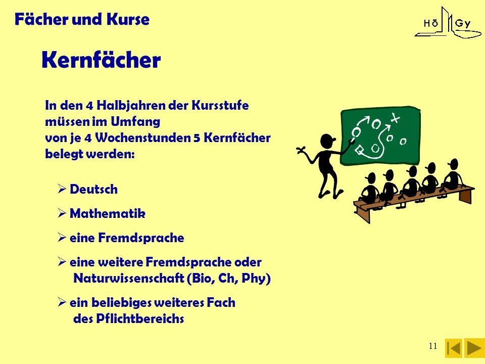 11 Fächer und Kurse Kernfächer In den 4 Halbjahren der Kursstufe müssen im Umfang von je 4 Wochenstunden 5 Kernfächer belegt werden: Deutsch Mathemati