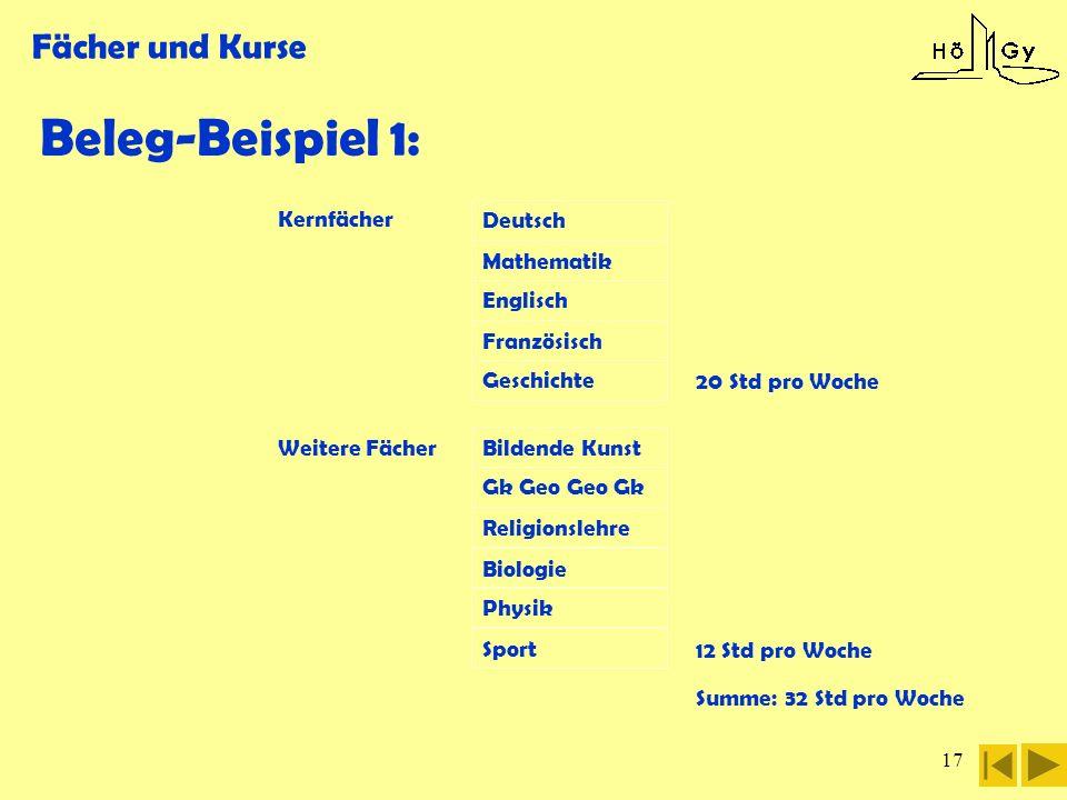 17 Fächer und Kurse Summe: 32 Std pro Woche Beleg-Beispiel 1: Kernfächer Deutsch Mathematik Englisch Französisch Geschichte 20 Std pro Woche Bildende