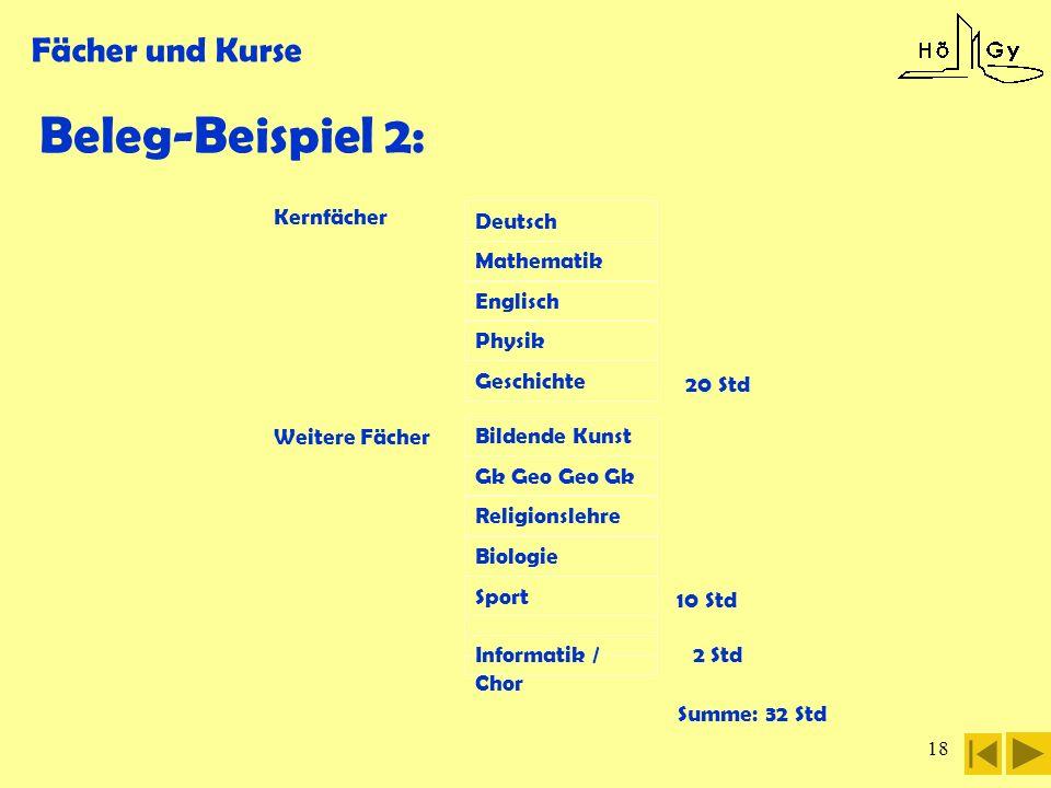 18 Fächer und Kurse Beleg-Beispiel 2: 20 Std Kernfächer Deutsch Mathematik Englisch Physik Geschichte Bildende Kunst Gk Geo Geo Gk Religionslehre Biol