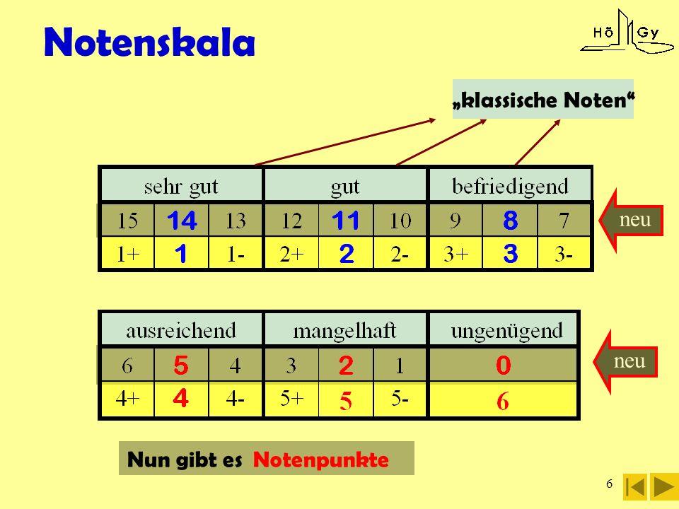 7 kritische Noten Kurs mit weniger als 5 Punkten =unterbelegt oder Unterkurs Kurse mit 0 Punkten gelten als nicht besucht!!.